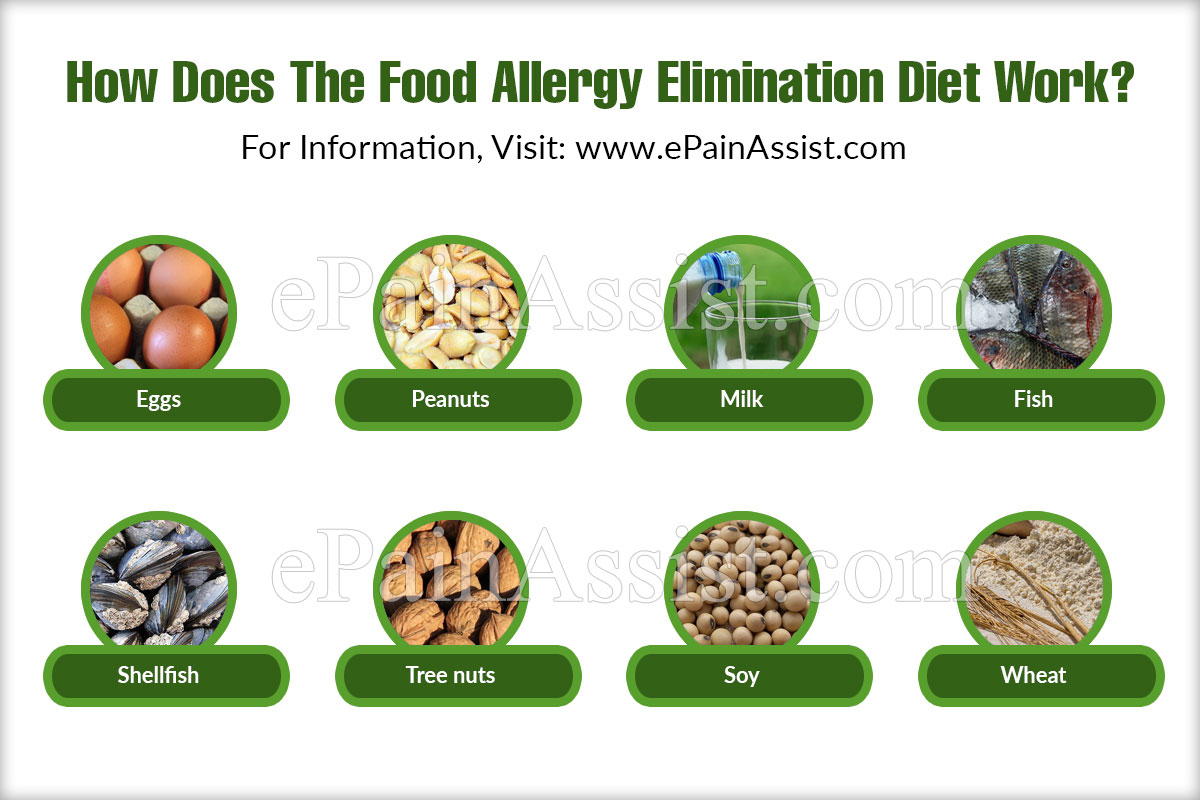 How Does The Food Allergy Elimination Diet Work?