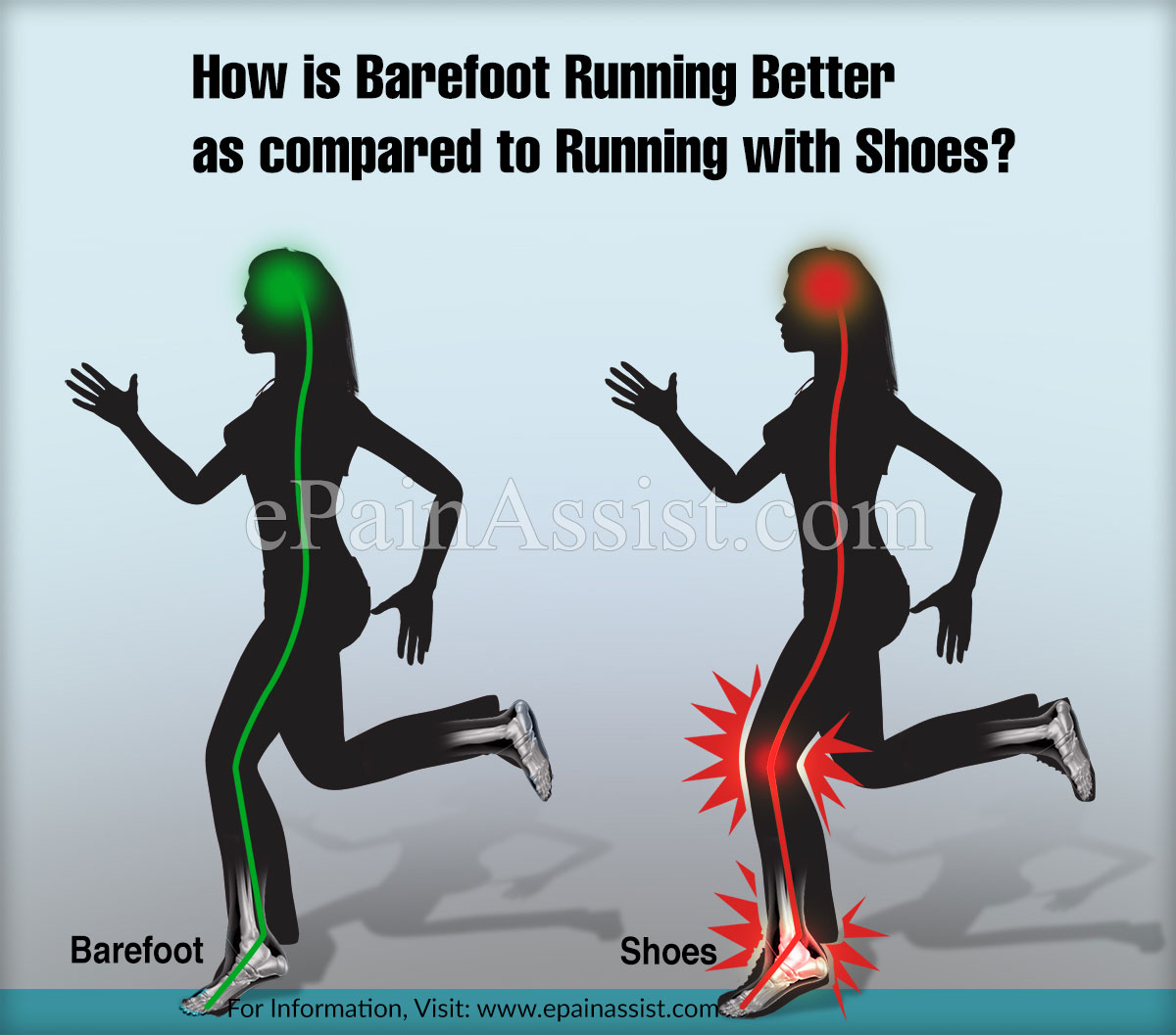 How is Barefoot Running Better as compared to Running with Shoes?