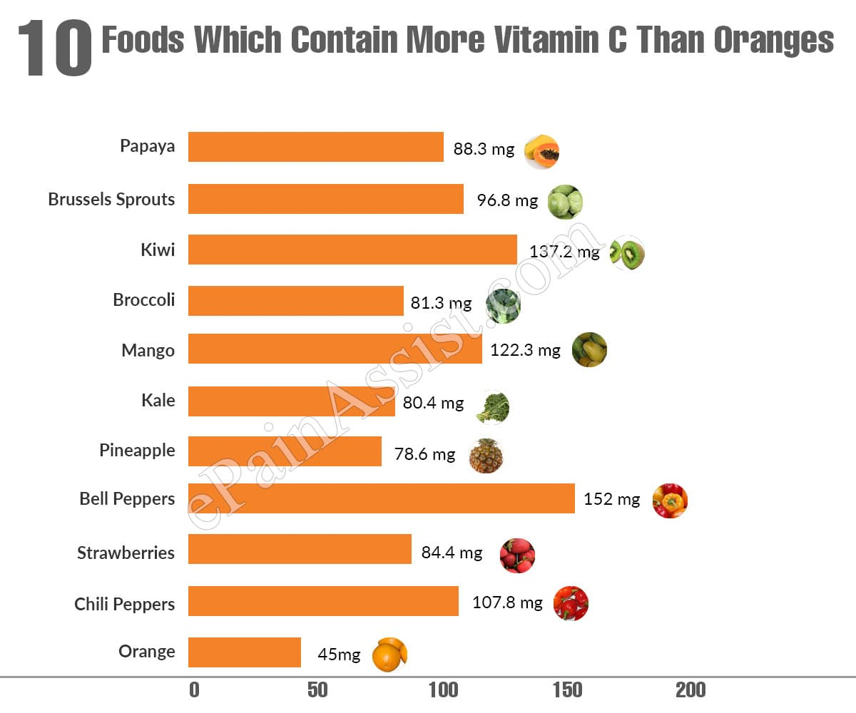 10 Foods Which Contain More Vitamin C Than Oranges