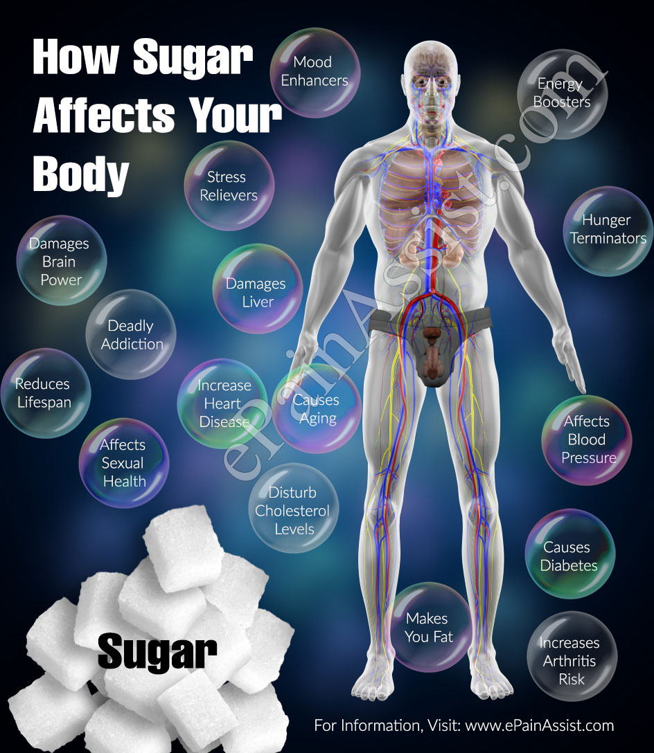 How Sugar Affects Your Body?