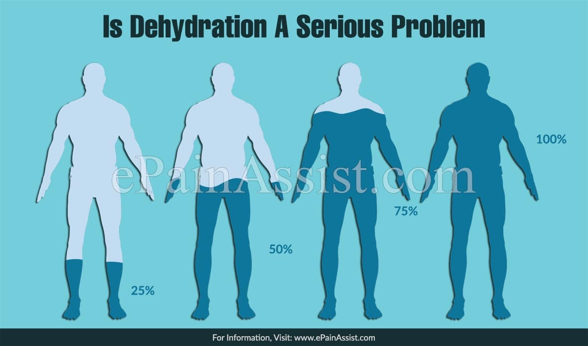 Is Dehydration A Serious Problem &  How To Manage Dehydration?