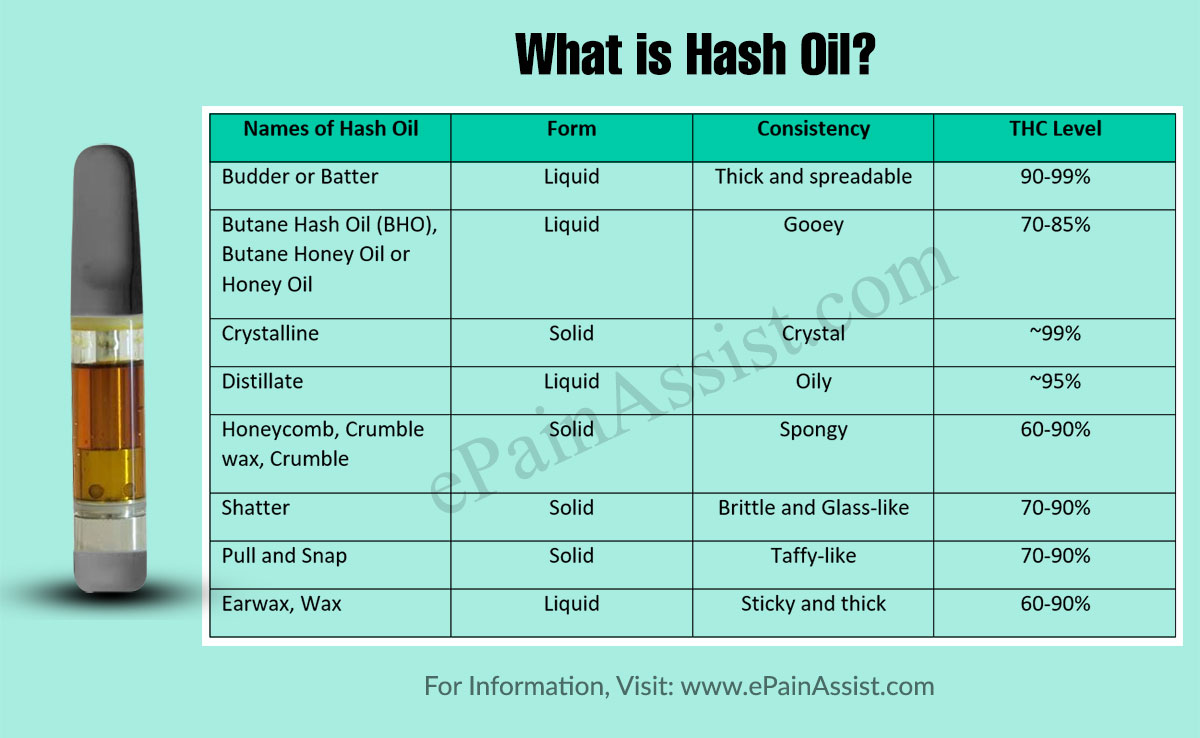 What is Hash Oil