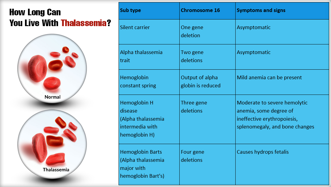 how Long can you Live with Thalassemia