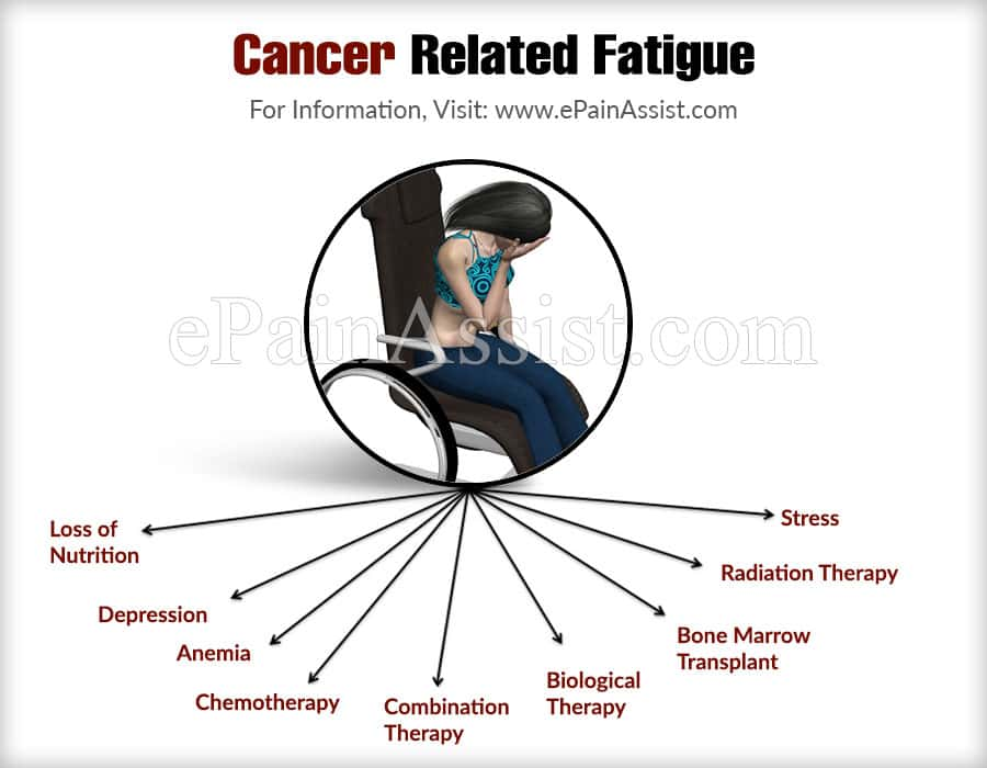 What Are The Causes Of Cancer Related Fatigue?