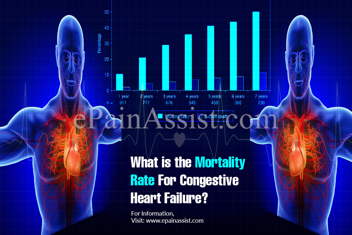What is the Mortality Rate For Congestive Heart Failure?