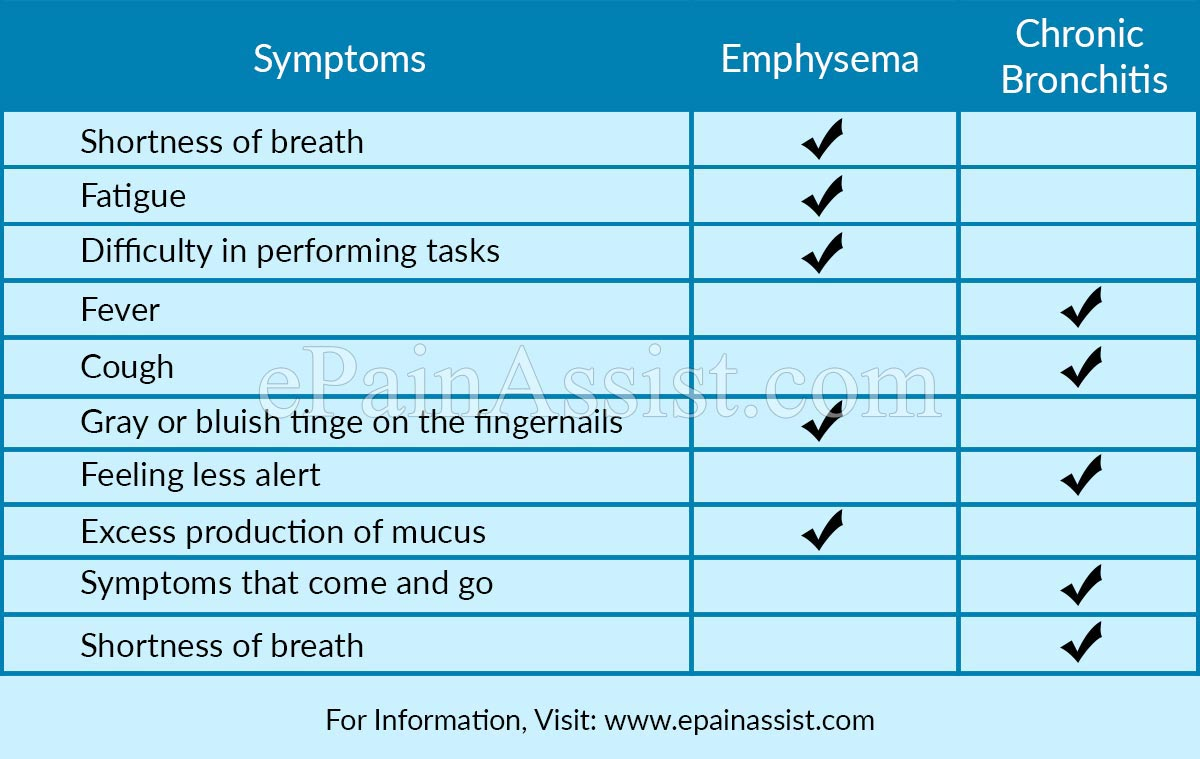 symptoms that occur in emphysema or in chronic bronchitis