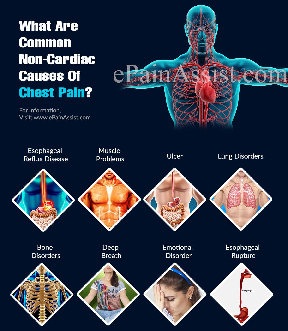 What Are Common Non-Cardiac Causes Of Chest Pain?