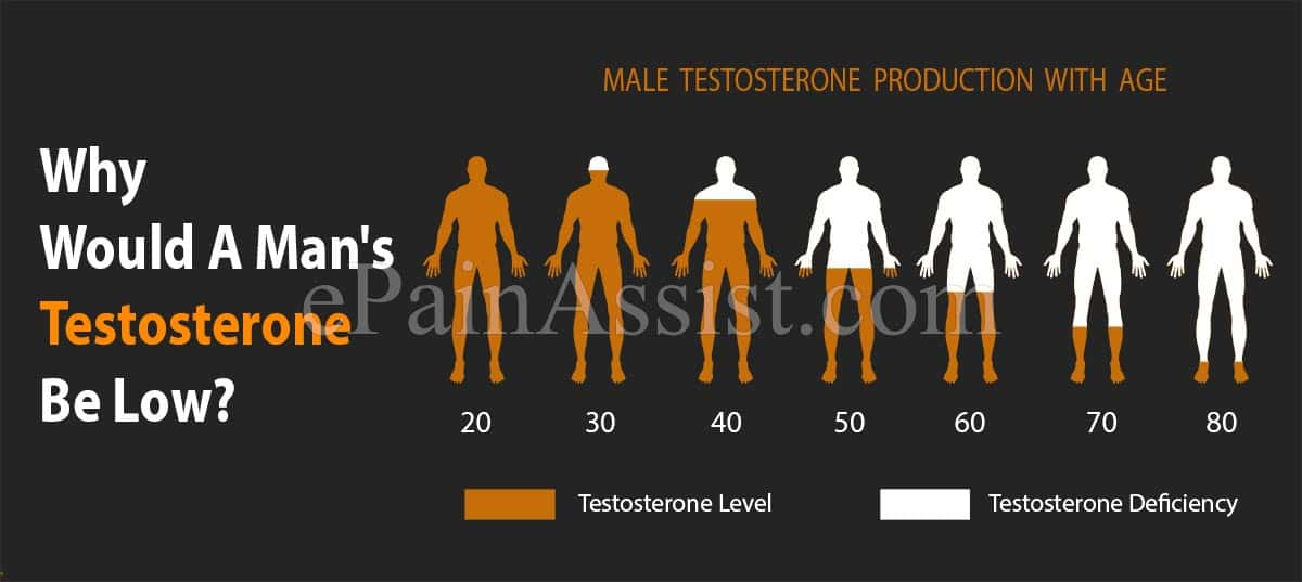 Why Would A Man's Testosterone Be Low?