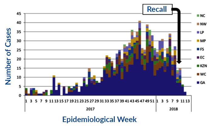 Epidemiological Week