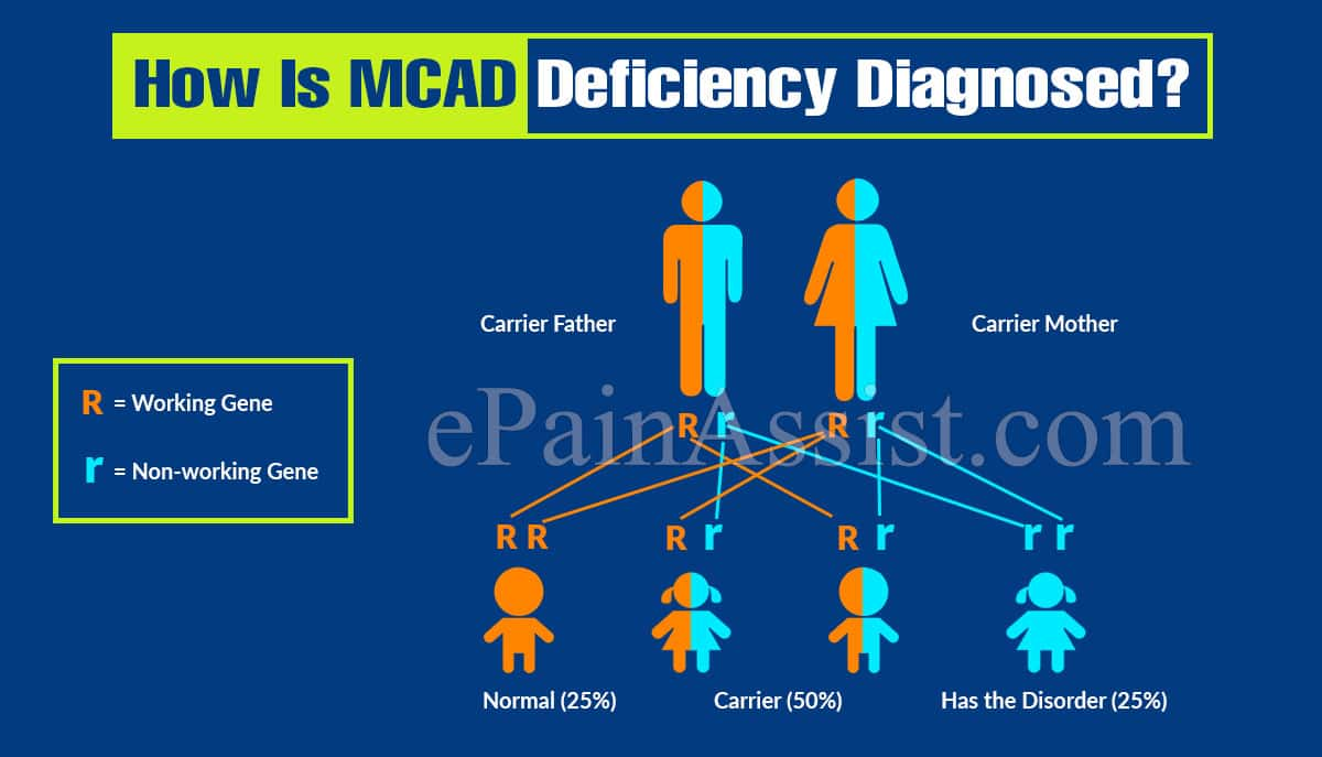 How Is MCAD Deficiency Diagnosed?