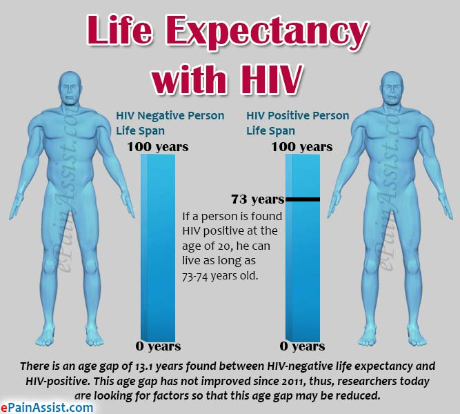 Life Expectancy with HIV