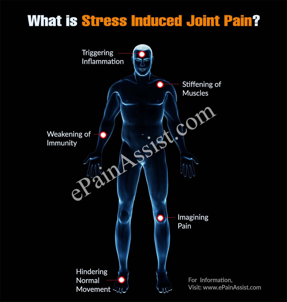 What is Stress Induced Joint Pain?