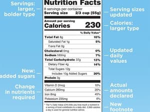 Added Sugars Label on Foods Could Save Many Lives