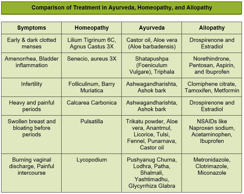 Comparison of Treatment in Ayurveda, Homeopathy, and Allopathy