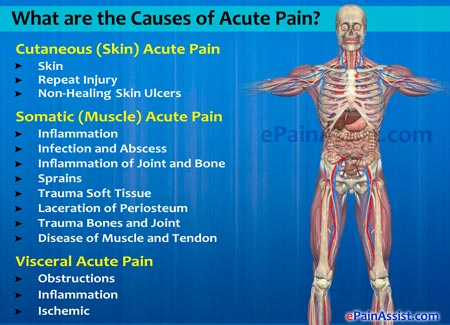 Causes of Acute Pain