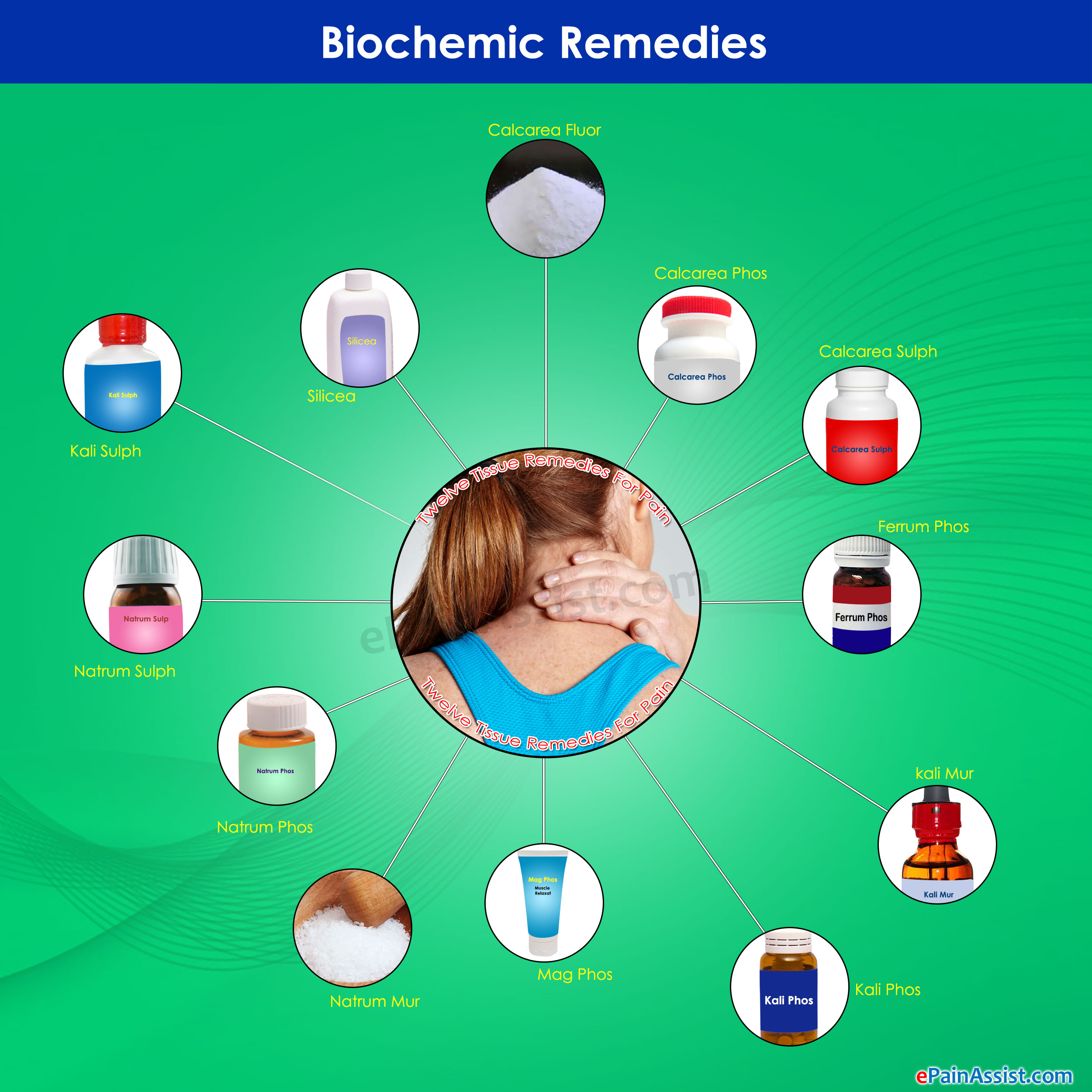 Biochemic Remedies