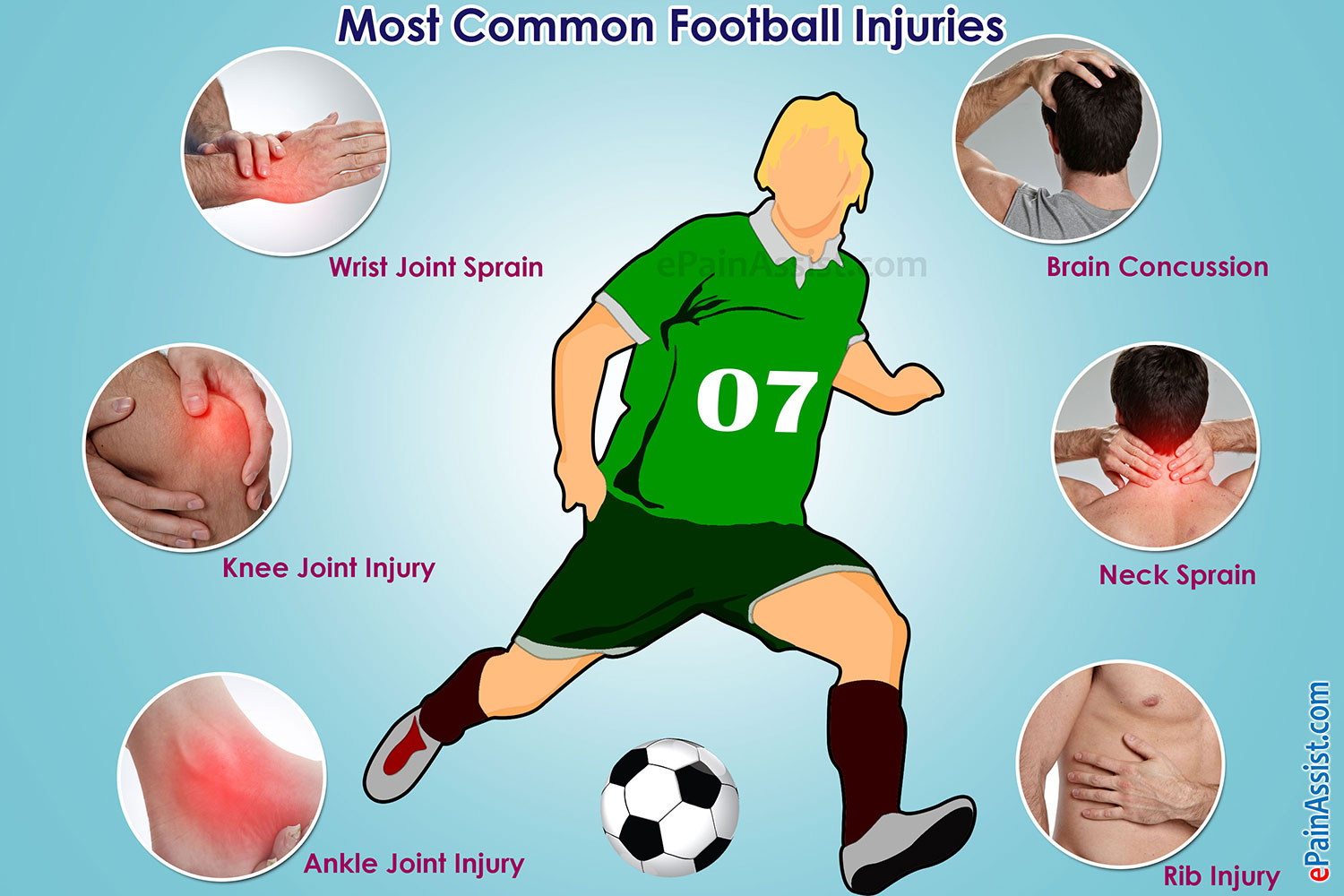 Common Football Injuries Are Sprain of Neck, Wrist, Ankle, Knee