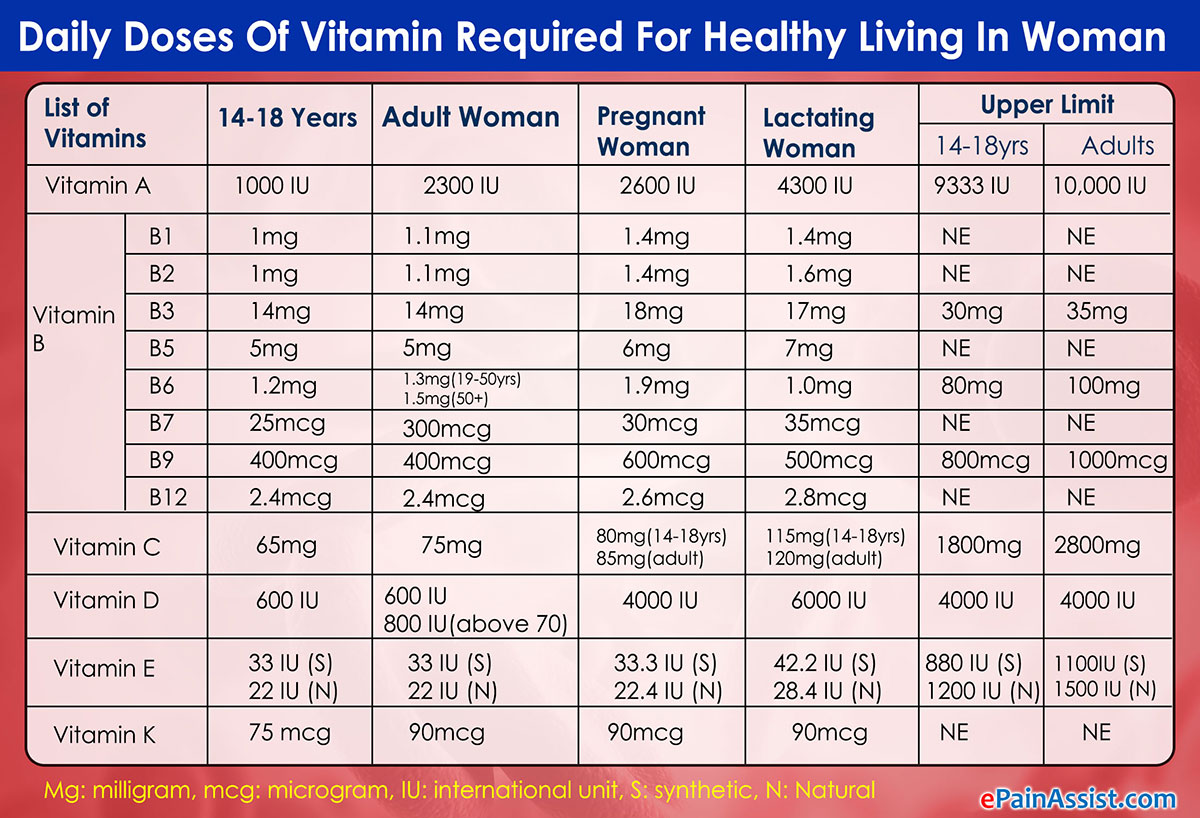 Daily Doses Of Vitamin Required For Healthy Living In Woman