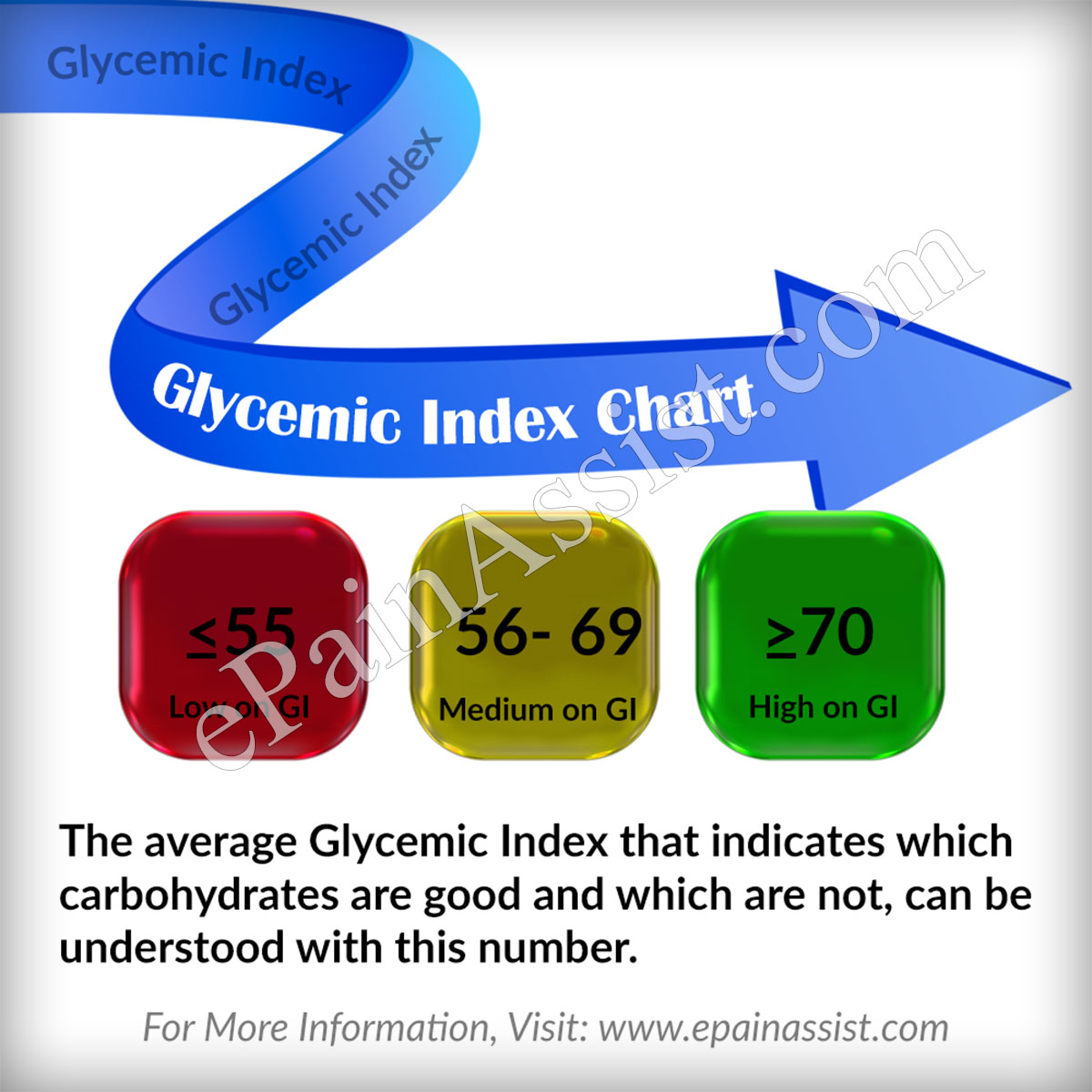 The average Glycemic Index that indicates which carbohydrates are good
