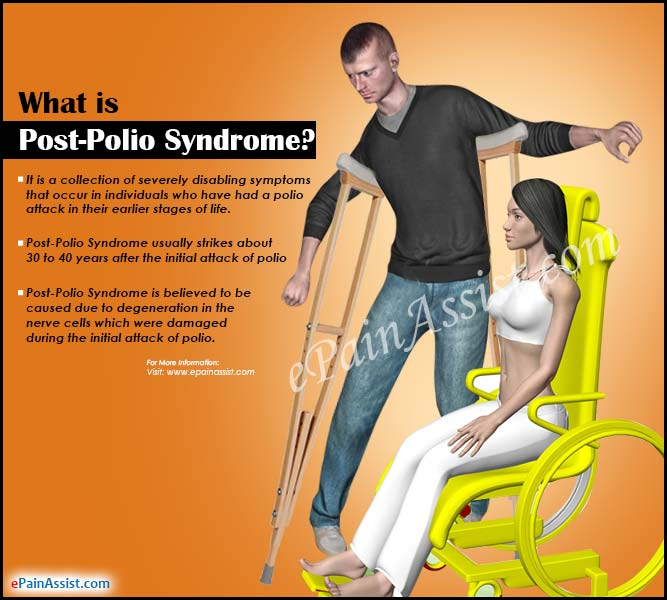 What is Post-Polio Syndrome