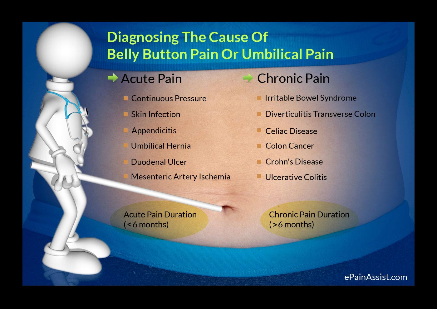 Diagnosis Of Belly Button Pain Or Umbilical Pain Acute