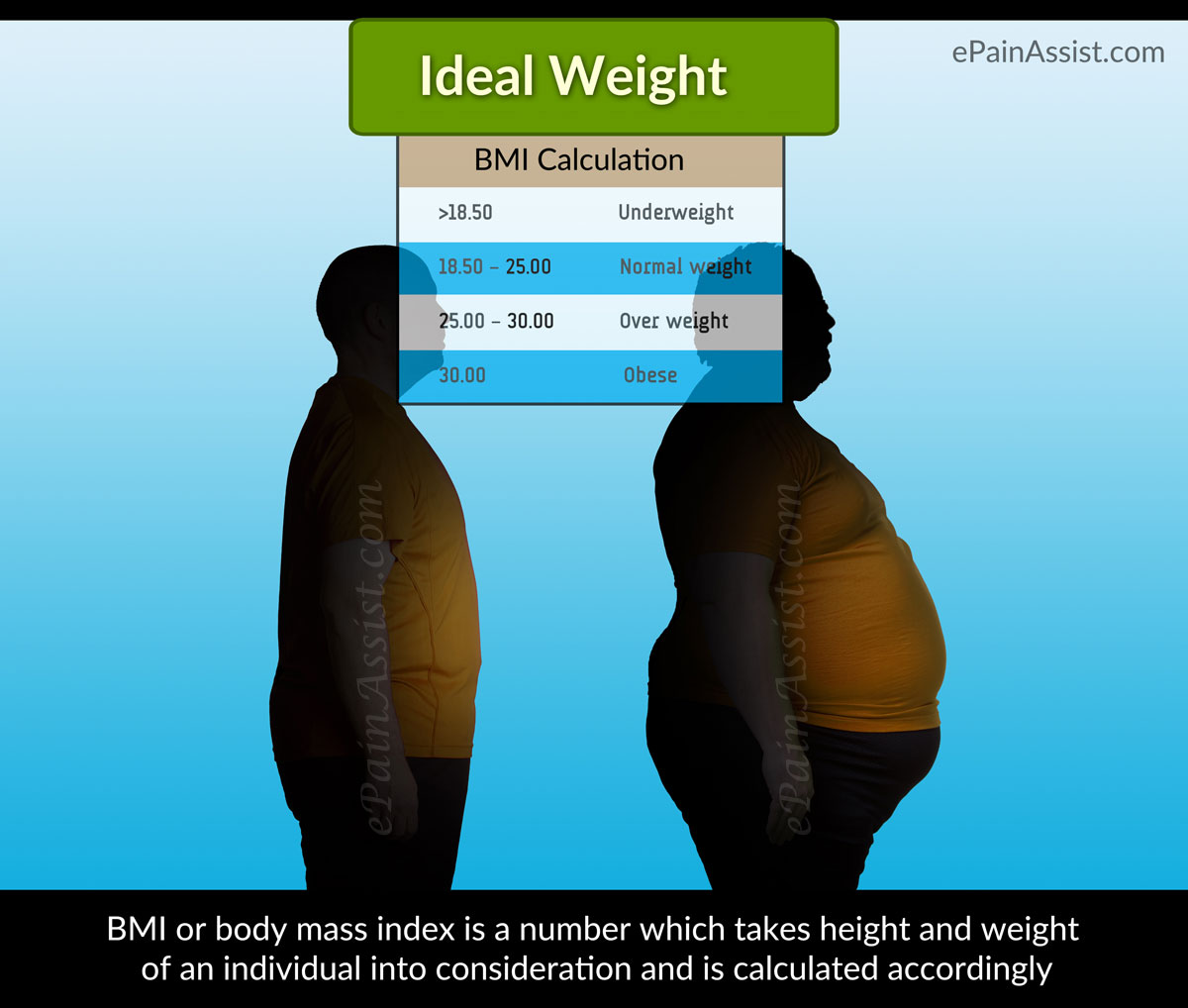 Ideal Weight-Nutrition and Weight Guidance