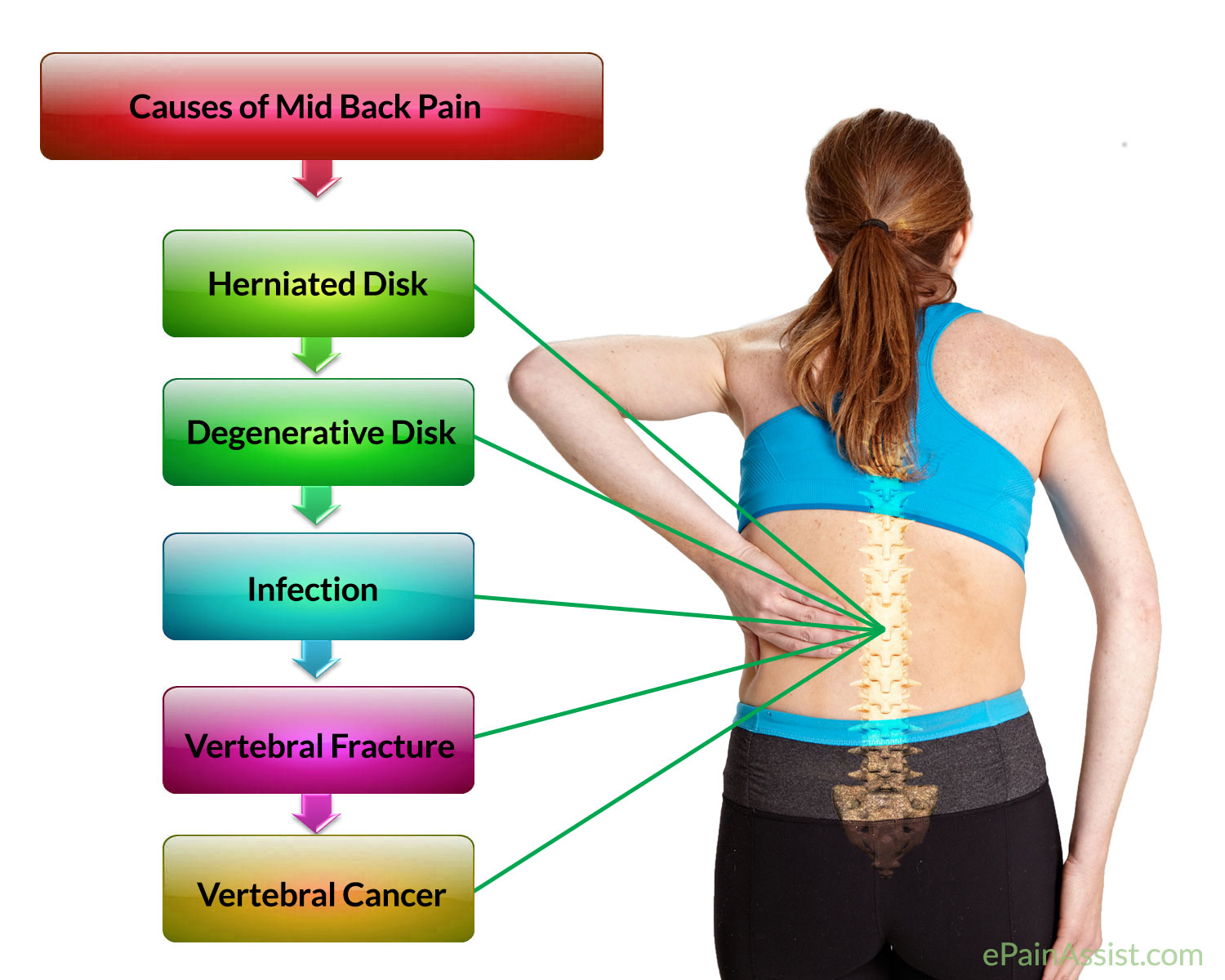 Q&A: Mid Back Pain in Young Individual Aged 45 Years