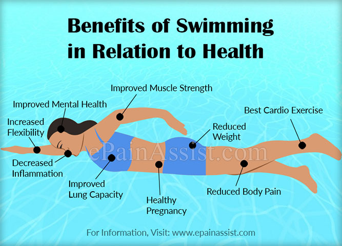 Benefits of Swimming in Relation to Health