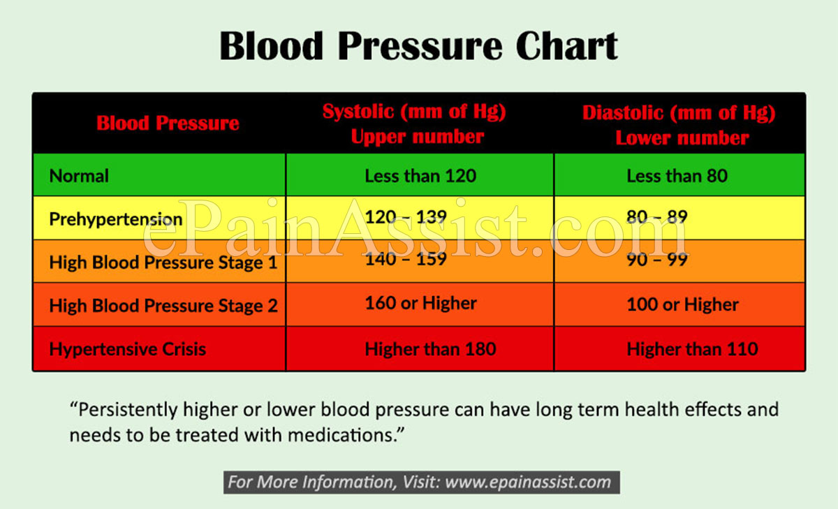 an experiment to find the average blood pressure in men and women Get the facts on alcohol and blood pressure with  (blood vessels) and your blood pressure is a measure  risk of hypertension for both men and women 6.