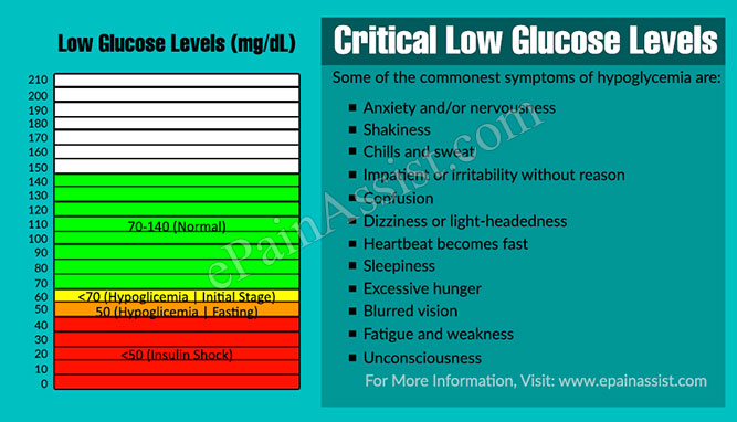 Critical Low Glucose Levels
