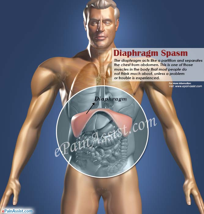 Diaphragm Spasm|Symptoms|Causes|Treatment|Epidemiology