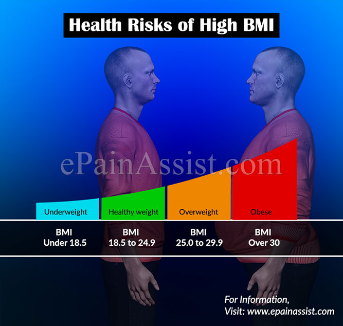 Health Risks of High BMI