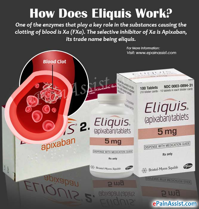 How Does Eliquis Work?
