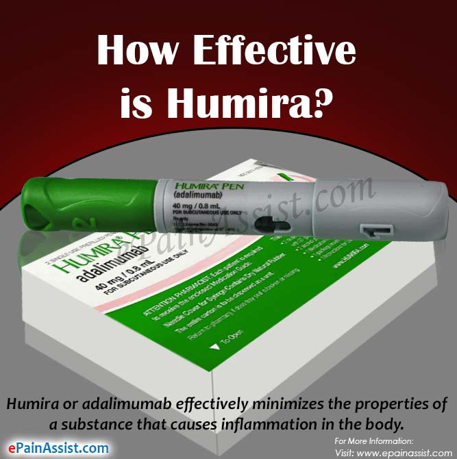 How Effective is Humira?
