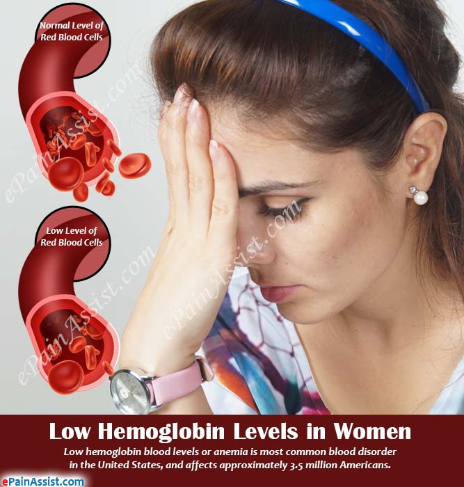 Low Hemoglobin Levels in Women