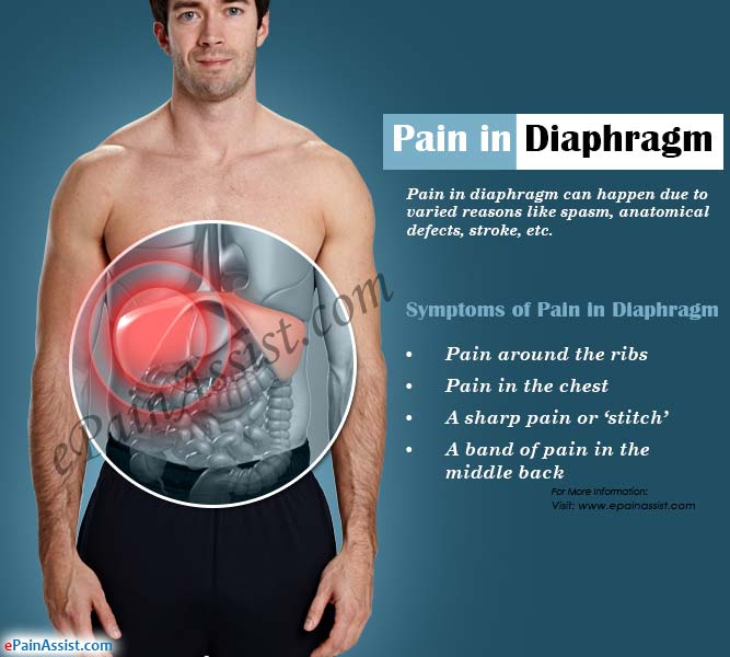 Pain in Diaphragm