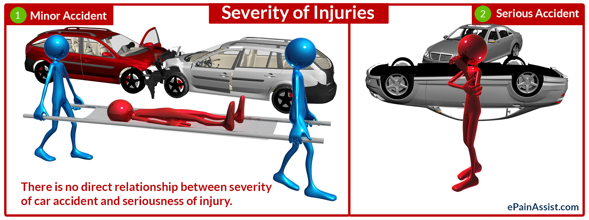 Relationship between Severity of Injury and Severity of Car Accidents
