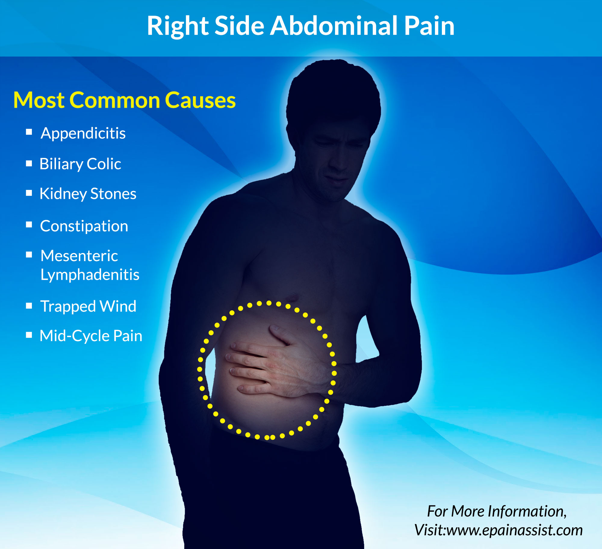 What Can Cause Right Side Abdominal Pain? - photo#30