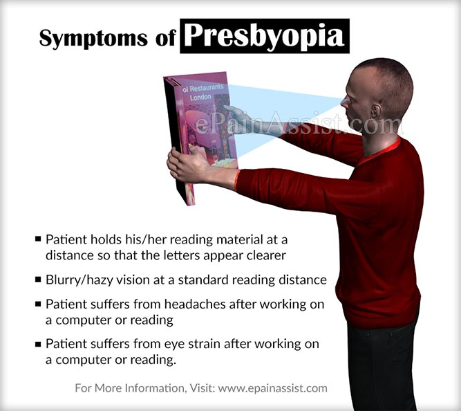 Signs and Symptoms of Presbyopia
