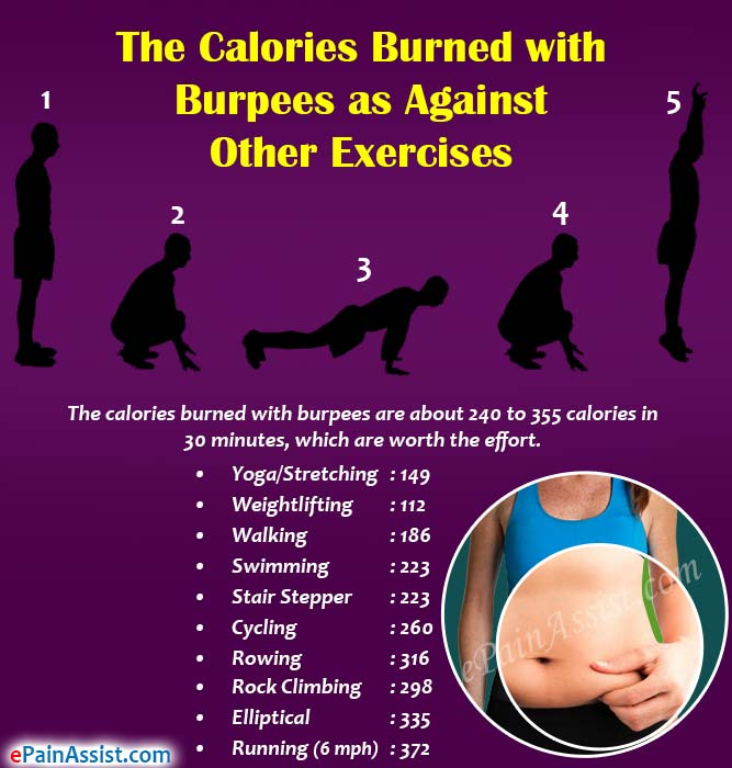 The Calories Burned with Burpees as Against Other Exercises