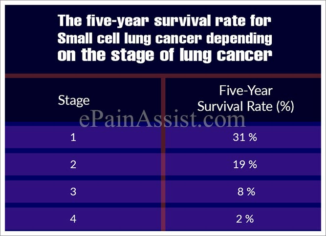The five-year survival rate for Small cell lung cancer depending on the stage of lung cancer