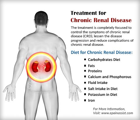 Treatment for Chronic Renal Disease (CRD)