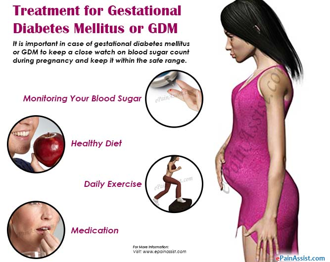 Treatment for Gestational Diabetes Mellitus or GDM