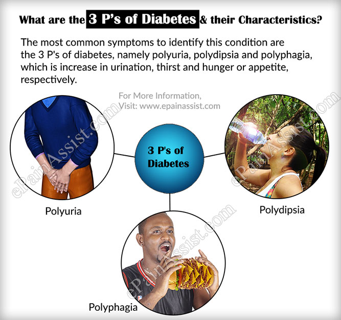 What are the 3 P's of Diabetes?