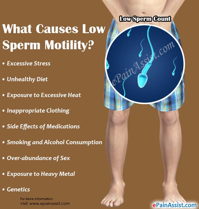 Low sperm count how lown